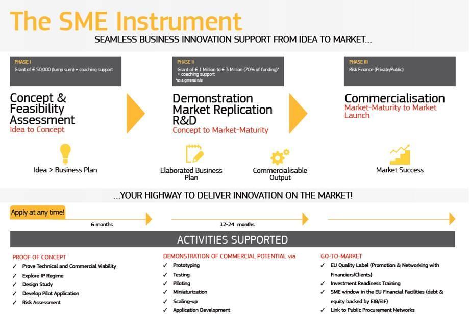 Горизонт 2020 – Інструмент МСП, фаза 1 та фаза 2;  2014-2915 рр.